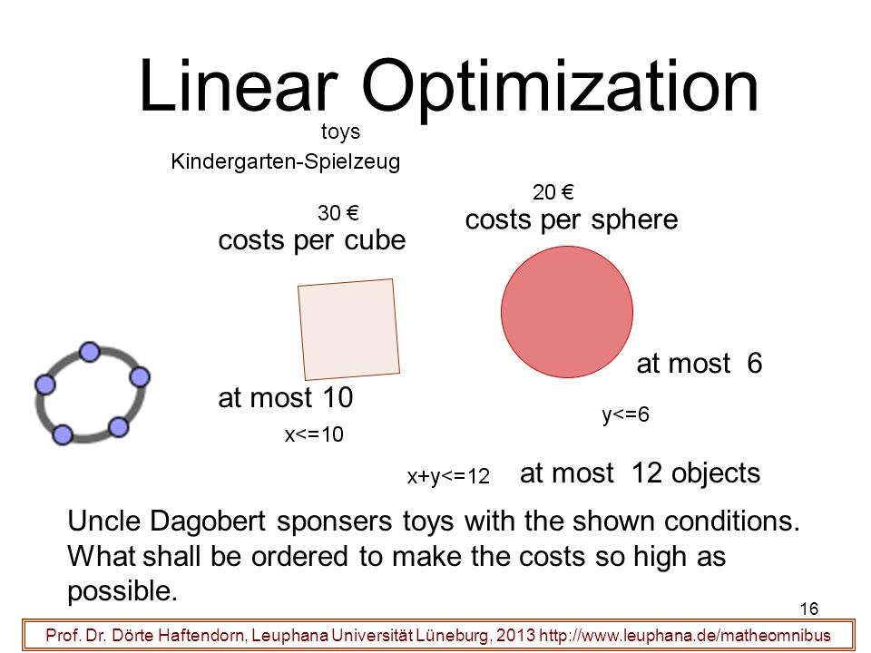 Linear Optimization costs per sphere costs per cube at most 6