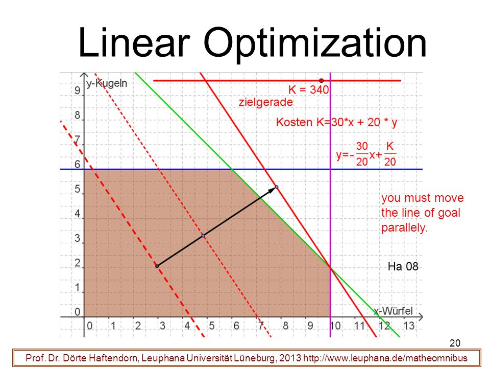 Linear Optimization you must move the line of goal parallely.