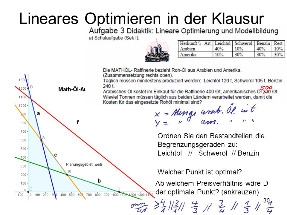 Lineares Optimieren in der Klausur