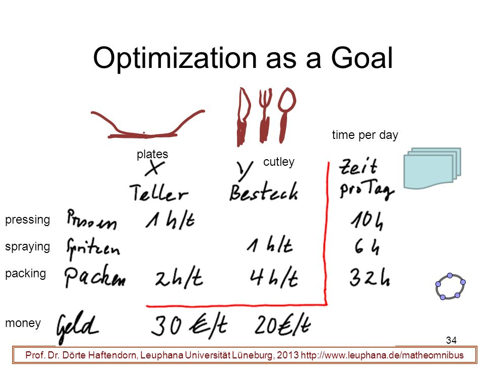 Optimization as a Goal time per day plates cutley pressing spraying