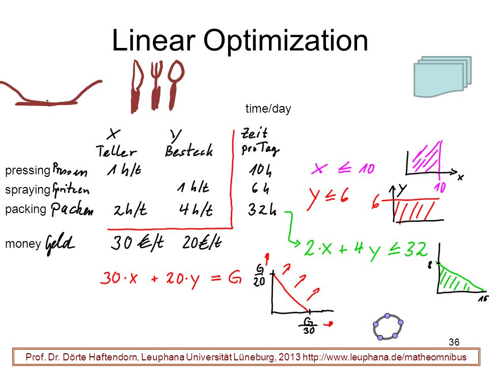 Linear Optimization time/day pressing spraying packing money