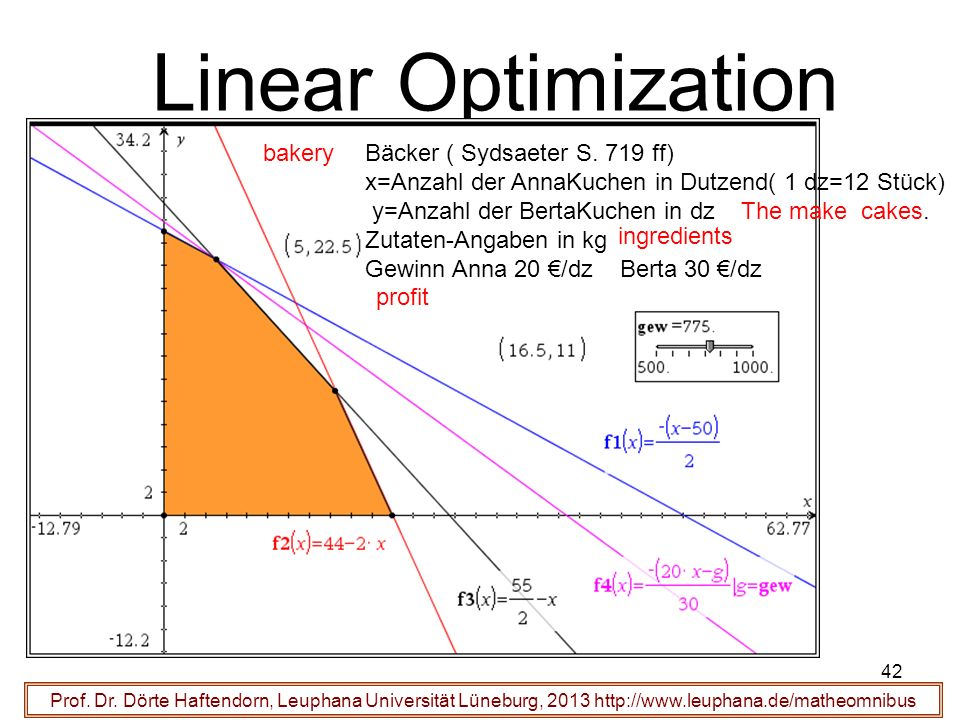 Linear Optimization bakery Bäcker ( Sydsaeter S. 719 ff)