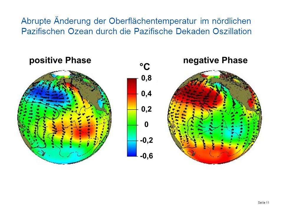 Abrupte Änderung der Oberflächentemperatur im nördlichen Pazifischen Ozean durch die Pazifische Dekaden Oszillation