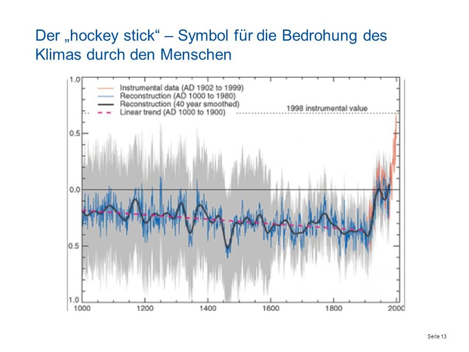 """Der """"hockey stick – Symbol für die Bedrohung des Klimas durch den Menschen"""