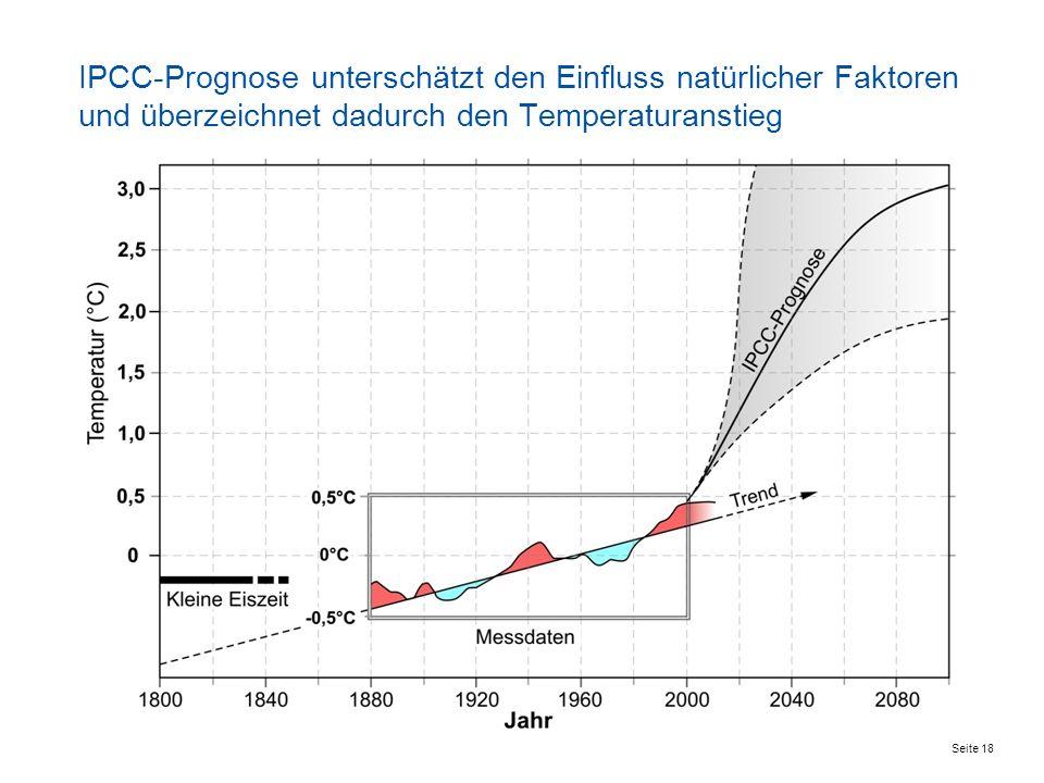 IPCC-Prognose unterschätzt den Einfluss natürlicher Faktoren und überzeichnet dadurch den Temperaturanstieg