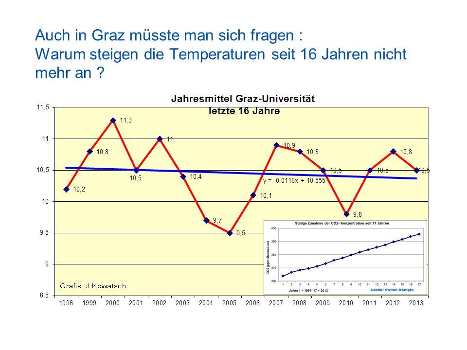 Auch in Graz müsste man sich fragen : Warum steigen die Temperaturen seit 16 Jahren nicht mehr an