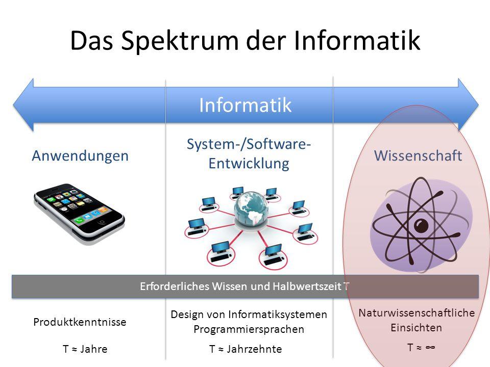 Das Spektrum der Informatik