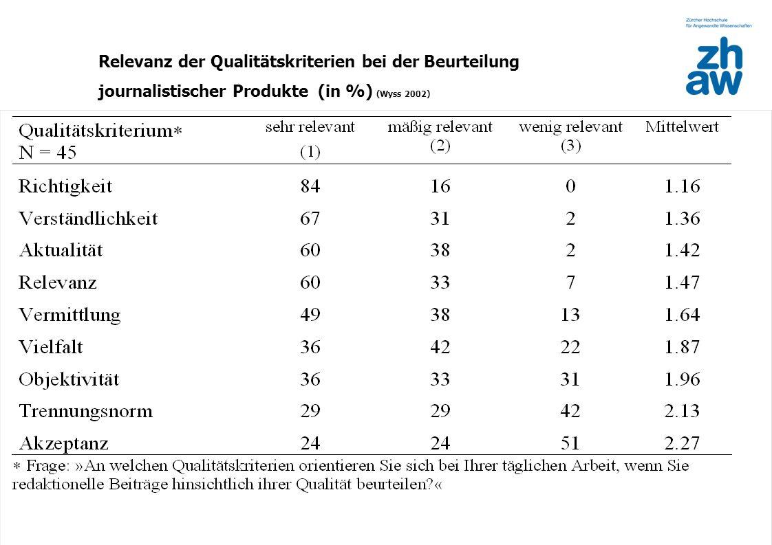 Relevanz der Qualitätskriterien bei der Beurteilung journalistischer Produkte (in %) (Wyss 2002)