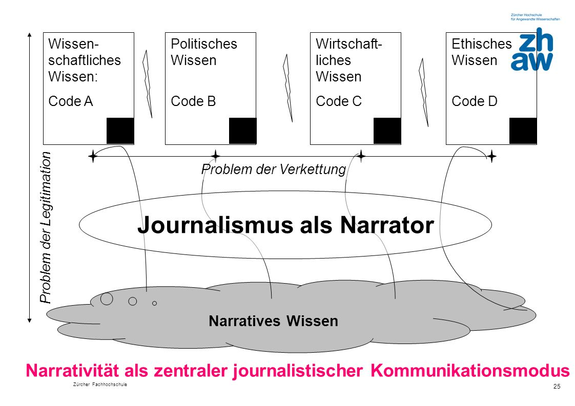 Journalismus als Narrator
