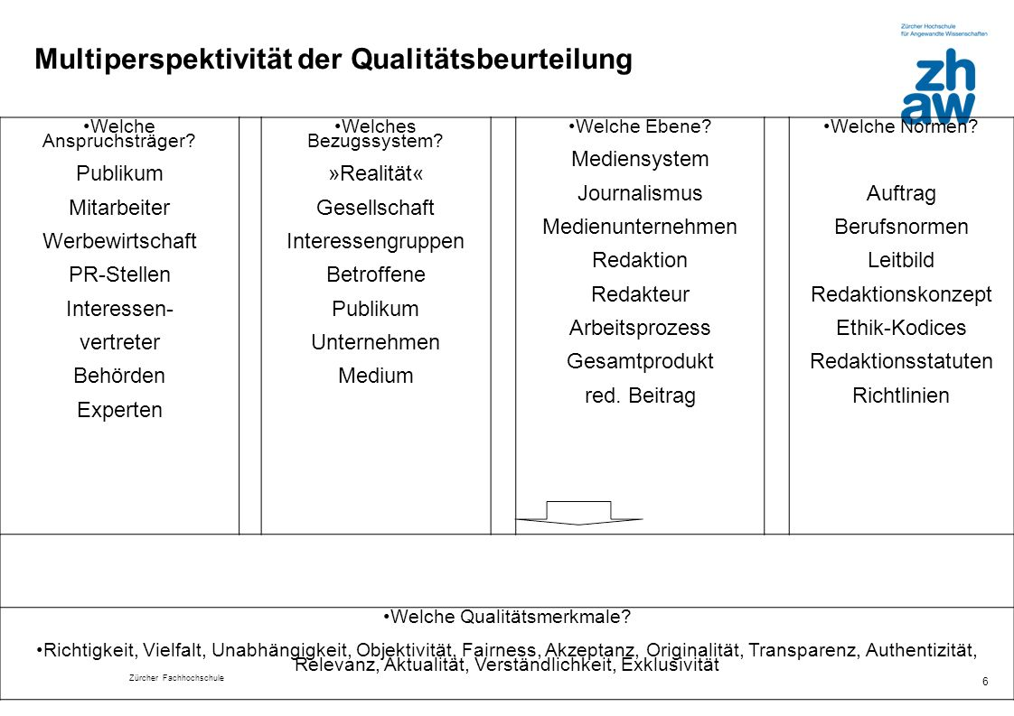 Multiperspektivität der Qualitätsbeurteilung