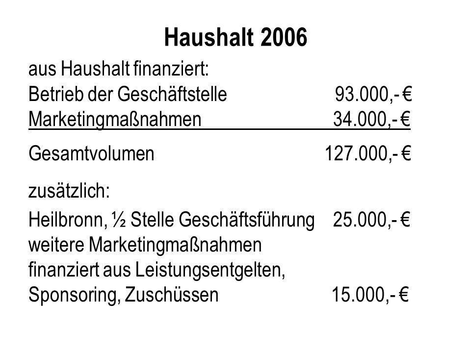 Haushalt 2006 aus Haushalt finanziert:
