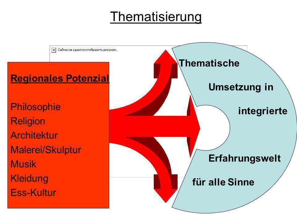 Thematisierung Thematische Regionales Potenzial Umsetzung in
