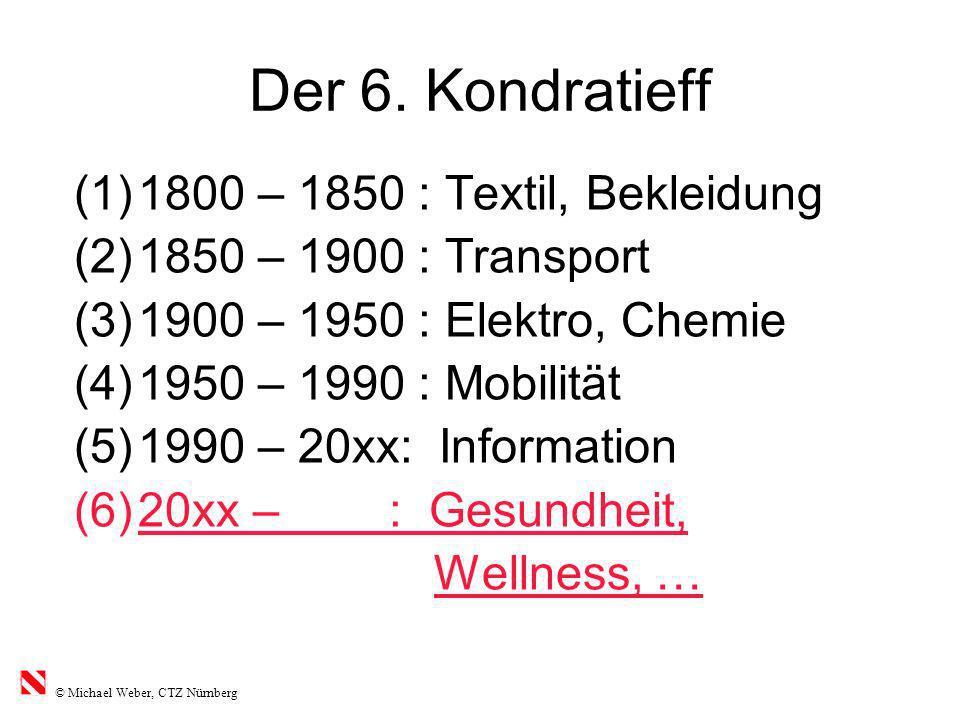 Der 6. Kondratieff 1800 – 1850 : Textil, Bekleidung