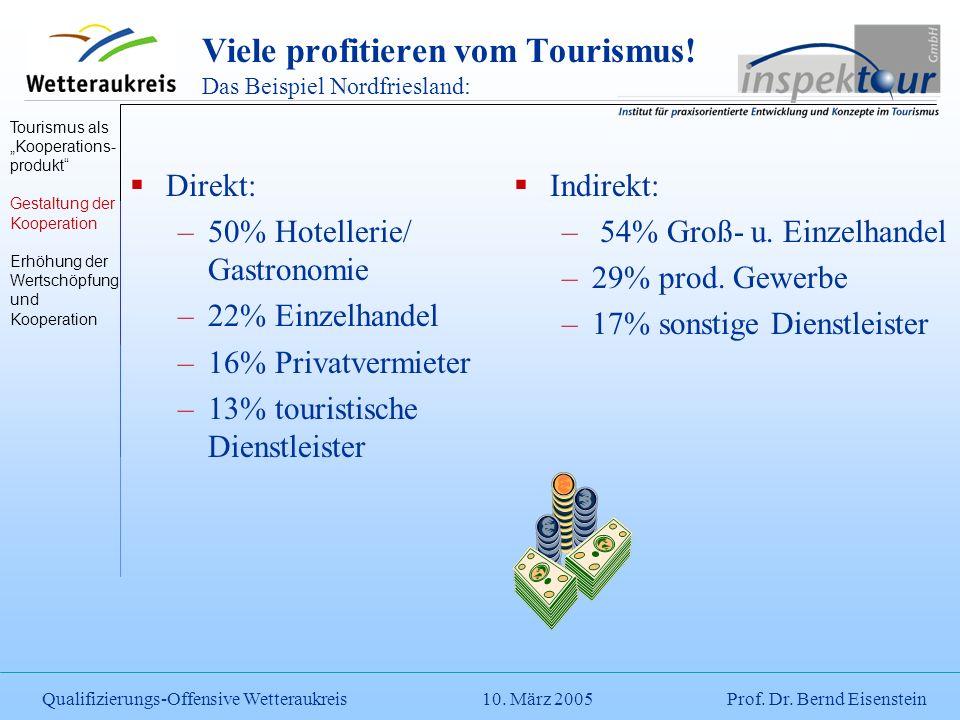 Viele profitieren vom Tourismus! Das Beispiel Nordfriesland: