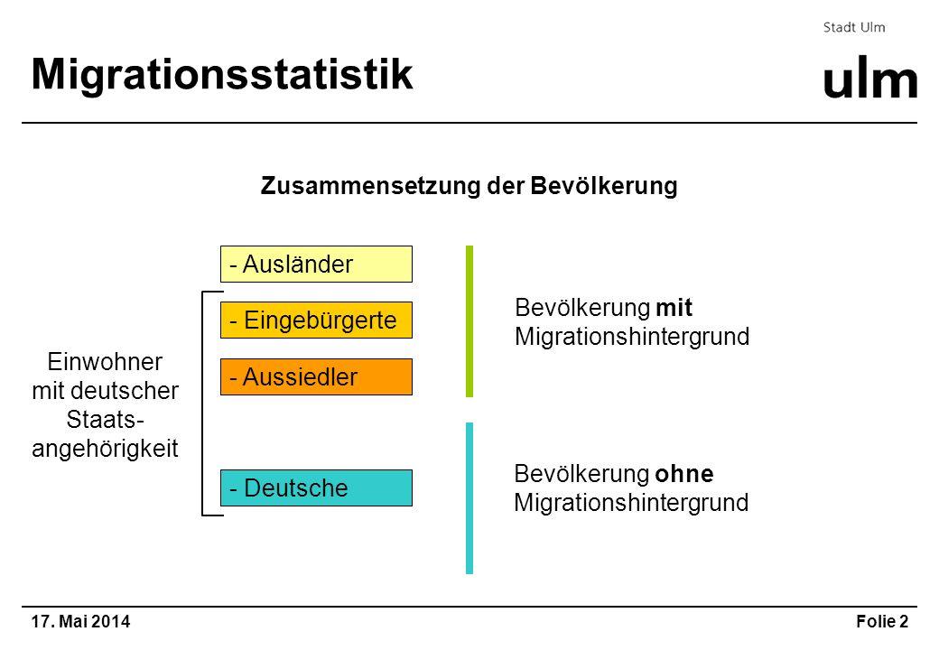 Zusammensetzung der Bevölkerung