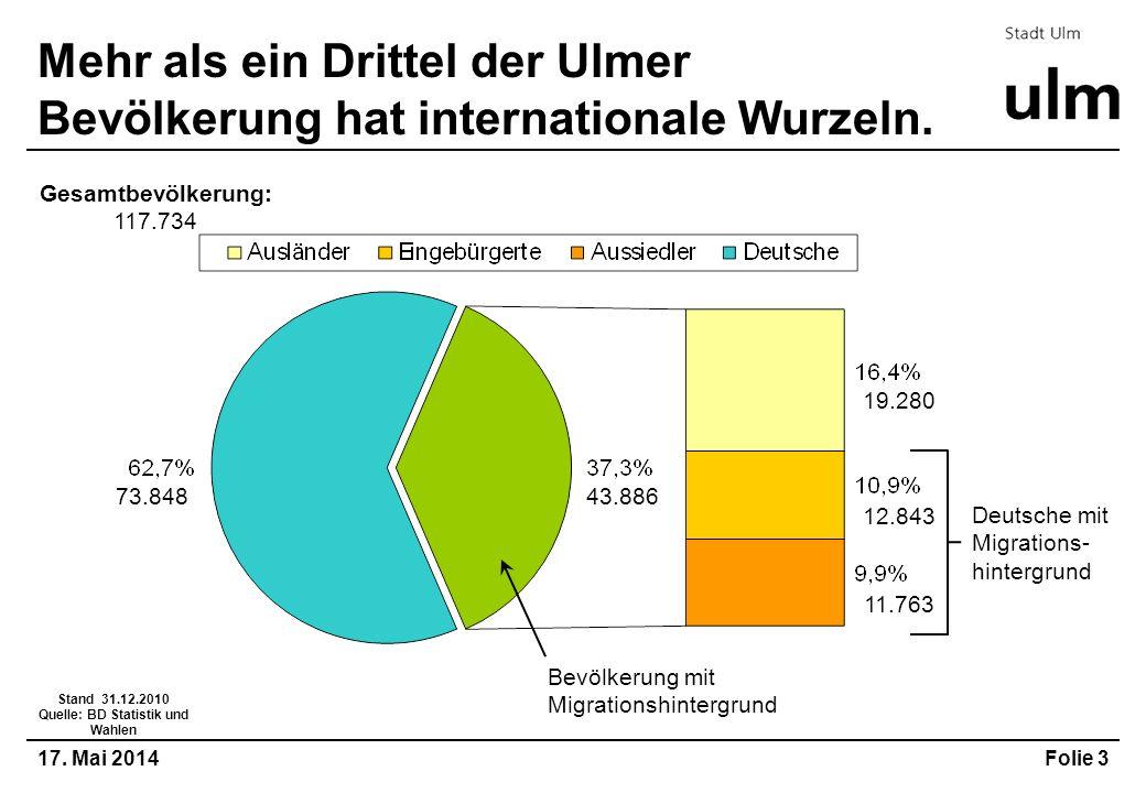 Mehr als ein Drittel der Ulmer Bevölkerung hat internationale Wurzeln.