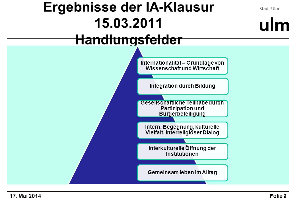 Ergebnisse der IA-Klausur 15.03.2011 Handlungsfelder