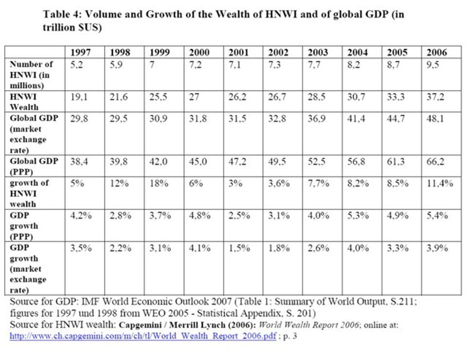 Der Reichtum der Reichen