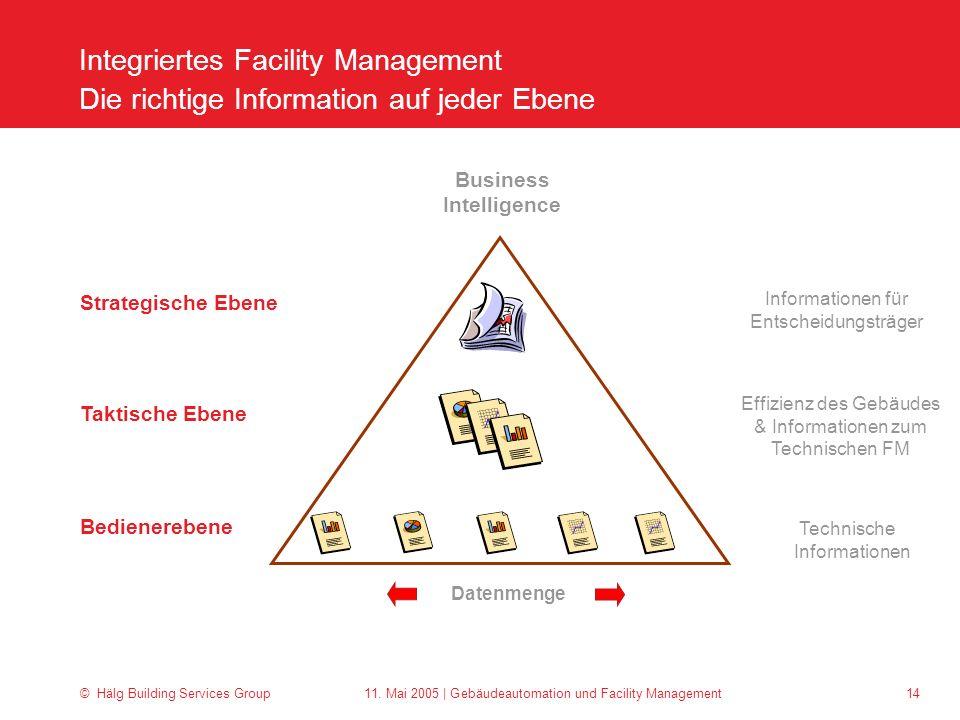 Integriertes Facility Management Die richtige Information auf jeder Ebene