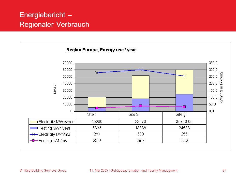 Energiebericht – Regionaler Verbrauch