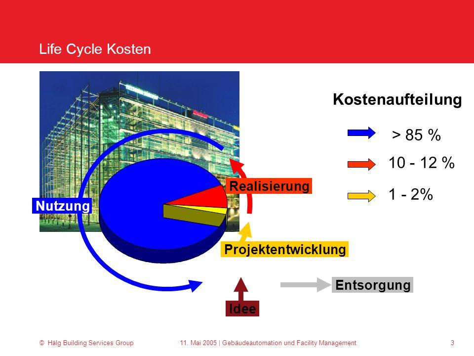 Kostenaufteilung > 85 % 10 - 12 % 1 - 2% Life Cycle Kosten