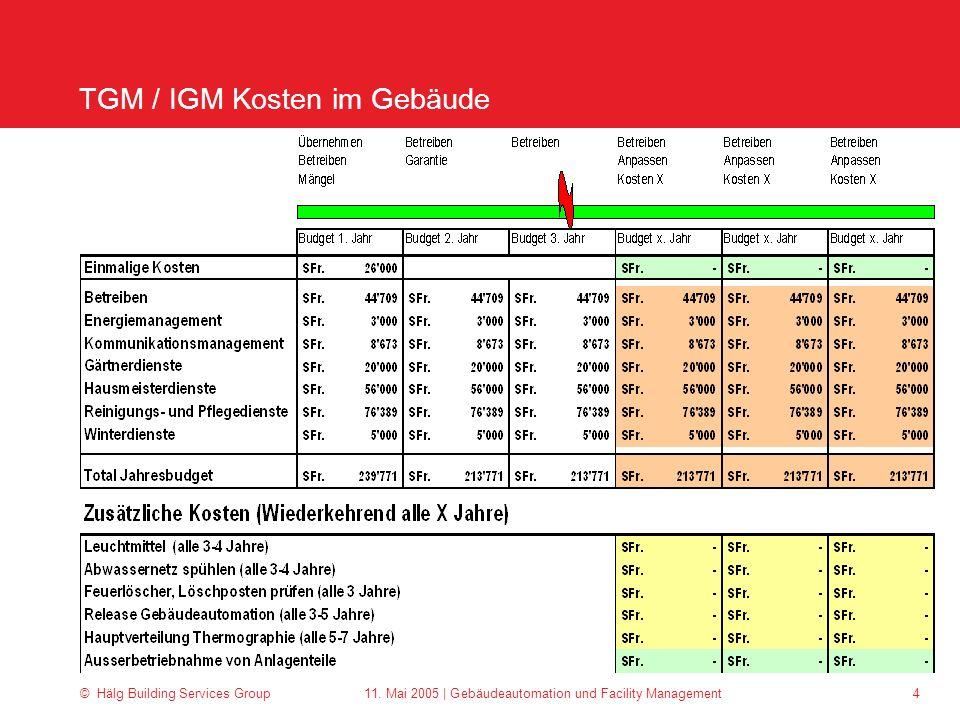 TGM / IGM Kosten im Gebäude