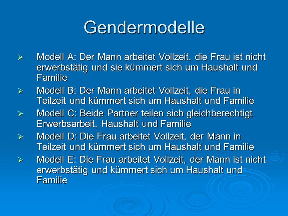 Gendermodelle Modell A: Der Mann arbeitet Vollzeit, die Frau ist nicht erwerbstätig und sie kümmert sich um Haushalt und Familie.