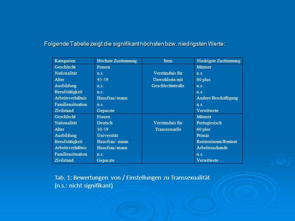Folgende Tabelle zeigt die signifikant höchsten bzw. niedrigsten Werte: Kategorien. Höchste Zustimmung.