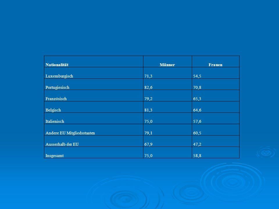 Nationalität Männer. Frauen. Luxemburgisch. 71,3. 54,5. Portugiesisch. 82,6. 70,8. Französisch.