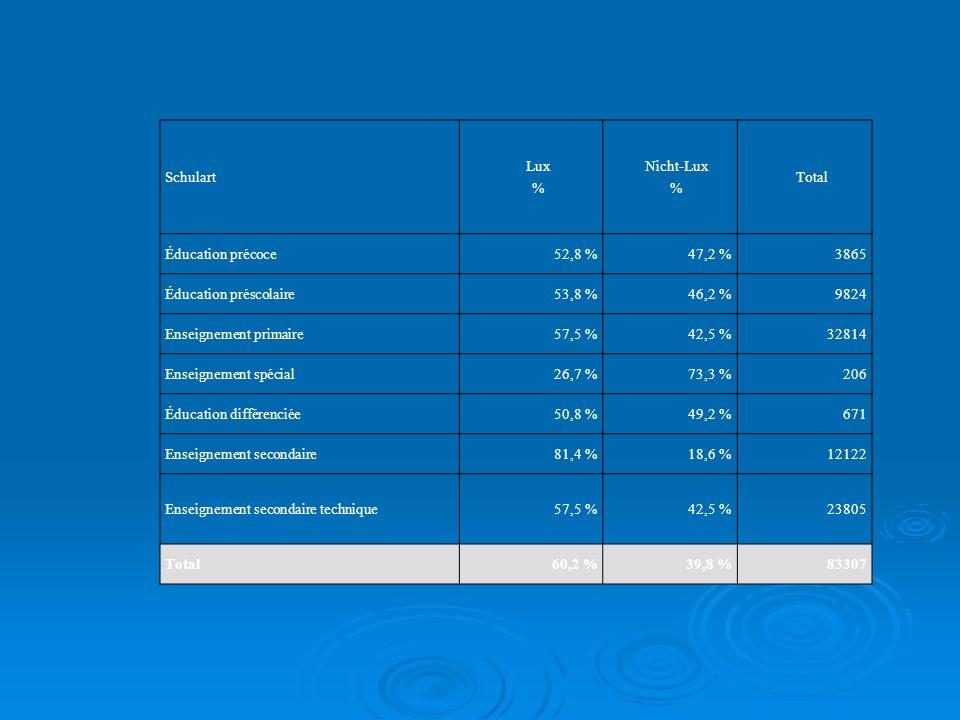 Schulart Lux. % Nicht-Lux. Total. Éducation précoce. 52,8 % 47,2 % 3865. Éducation préscolaire.