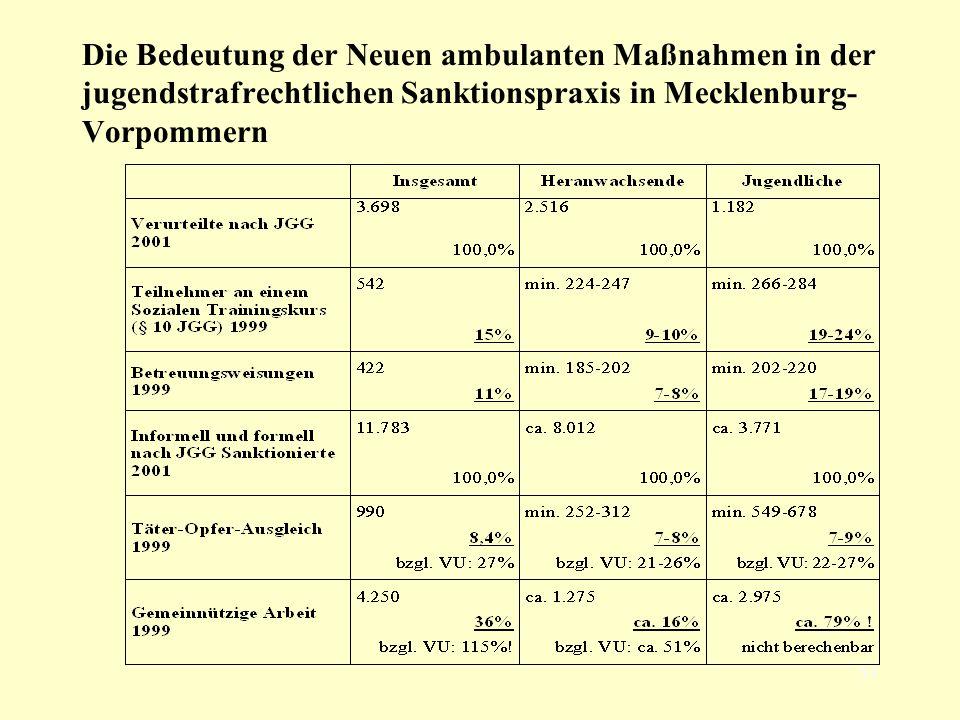 Die Bedeutung der Neuen ambulanten Maßnahmen in der jugendstrafrechtlichen Sanktionspraxis in Mecklenburg-Vorpommern