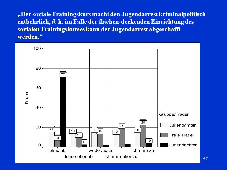 """Der soziale Trainingskurs macht den Jugendarrest kriminalpolitisch entbehrlich, d."