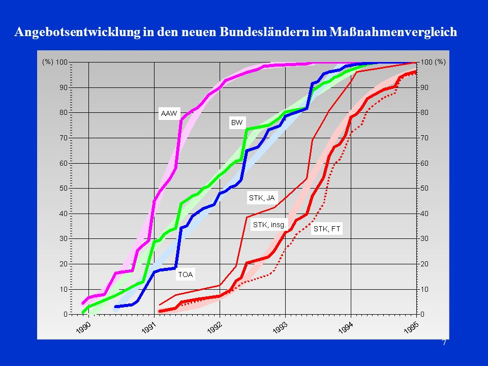 Angebotsentwicklung in den neuen Bundesländern im Maßnahmenvergleich