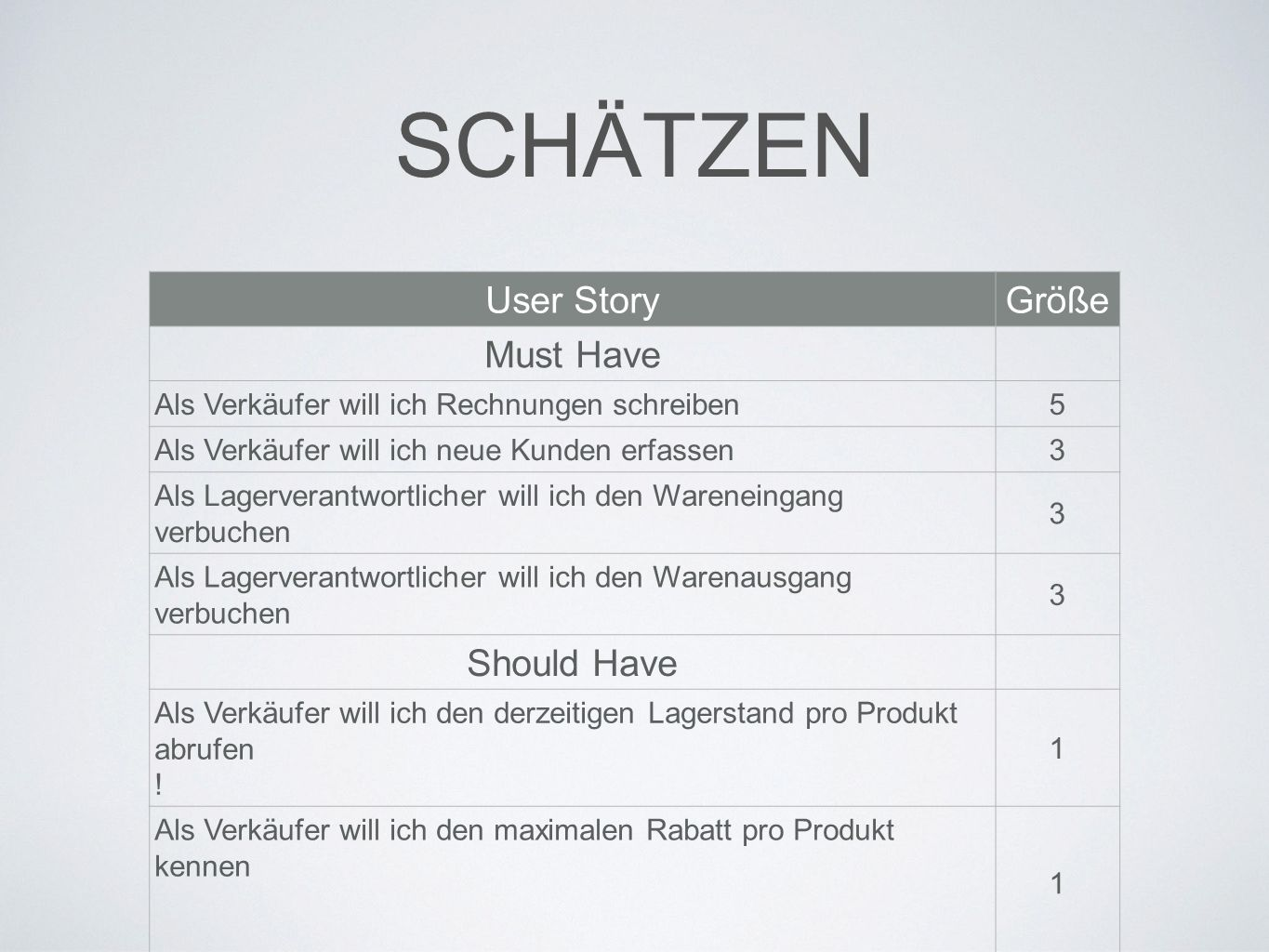SCHÄTZEN User Story Größe Must Have Should Have