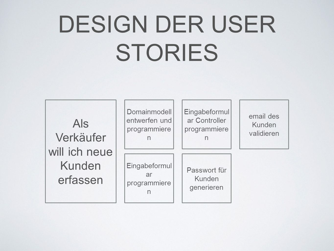 DESIGN DER USER STORIES