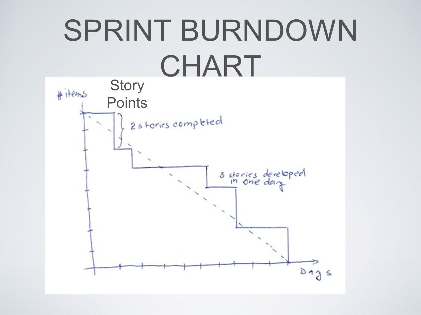 SPRINT BURNDOWN CHART Story Points