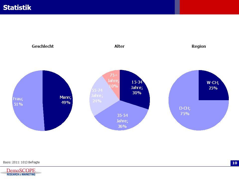 Statistik Geschlecht Alter Region Basis: 2011: 1013 Befragte