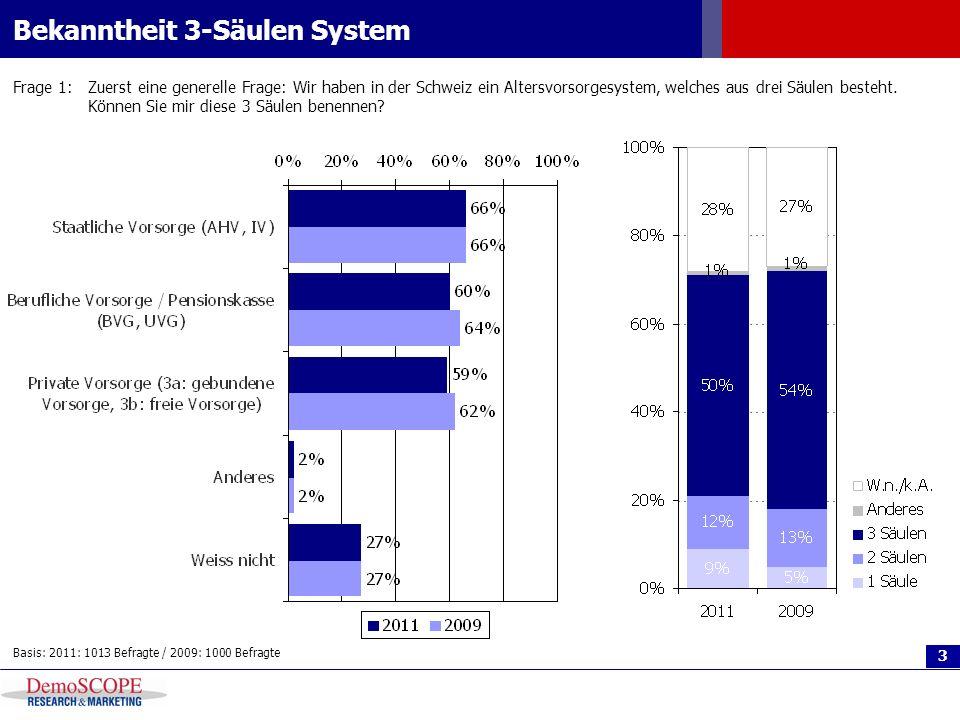 Bekanntheit 3-Säulen System