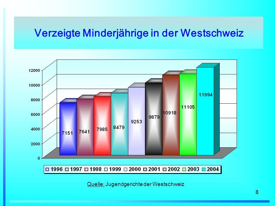 Verzeigte Minderjährige in der Westschweiz