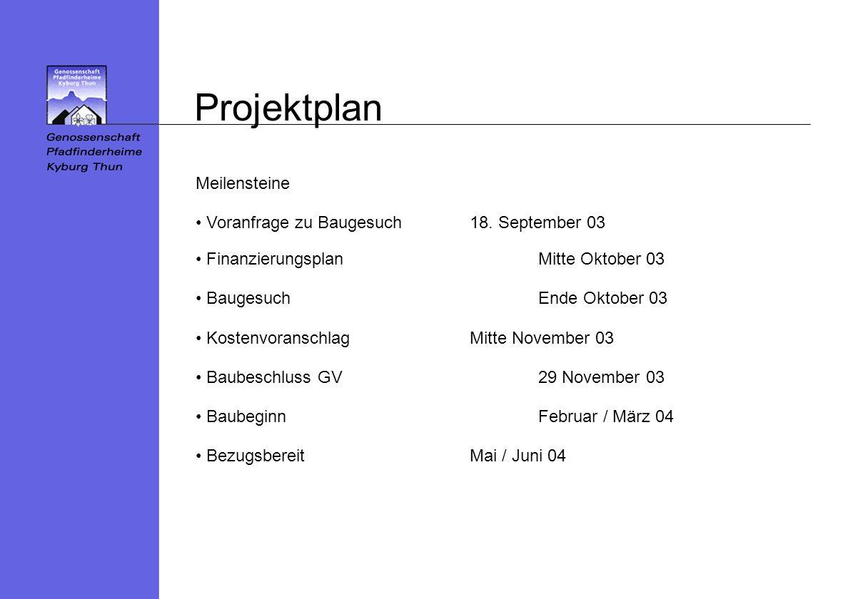 Projektplan Meilensteine Voranfrage zu Baugesuch 18. September 03