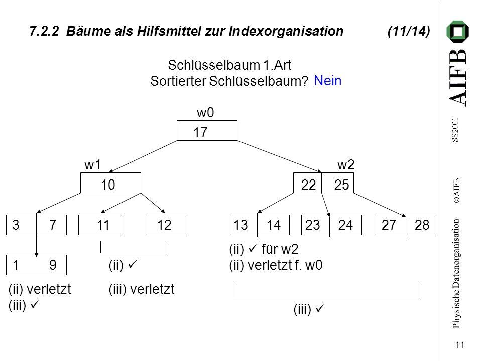 7.2.2 Bäume als Hilfsmittel zur Indexorganisation (11/14)