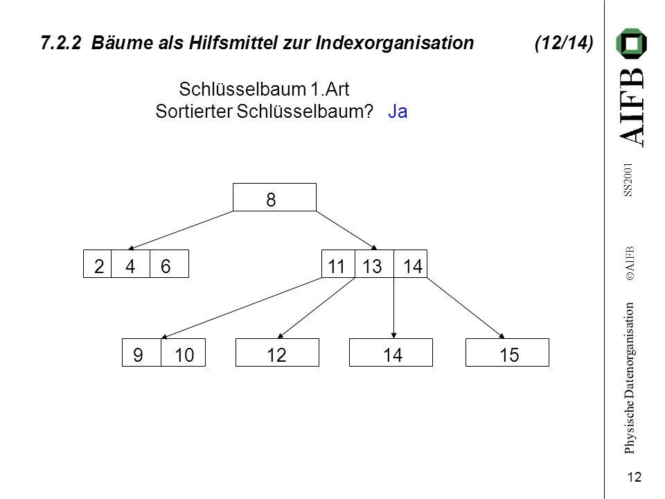 7.2.2 Bäume als Hilfsmittel zur Indexorganisation (12/14)