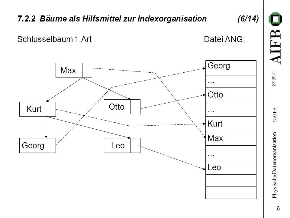 7.2.2 Bäume als Hilfsmittel zur Indexorganisation (6/14)