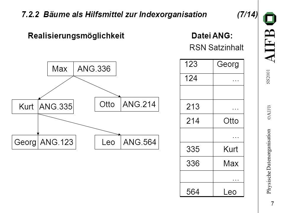 7.2.2 Bäume als Hilfsmittel zur Indexorganisation (7/14)
