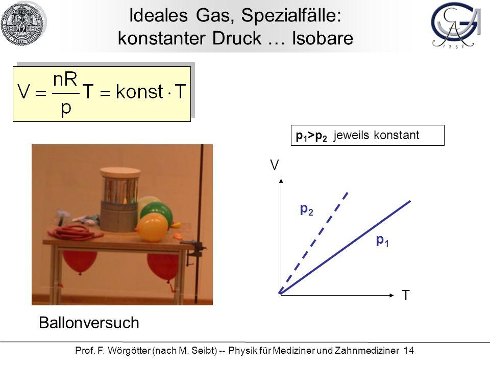 Ideales Gas, Spezialfälle: konstanter Druck … Isobare
