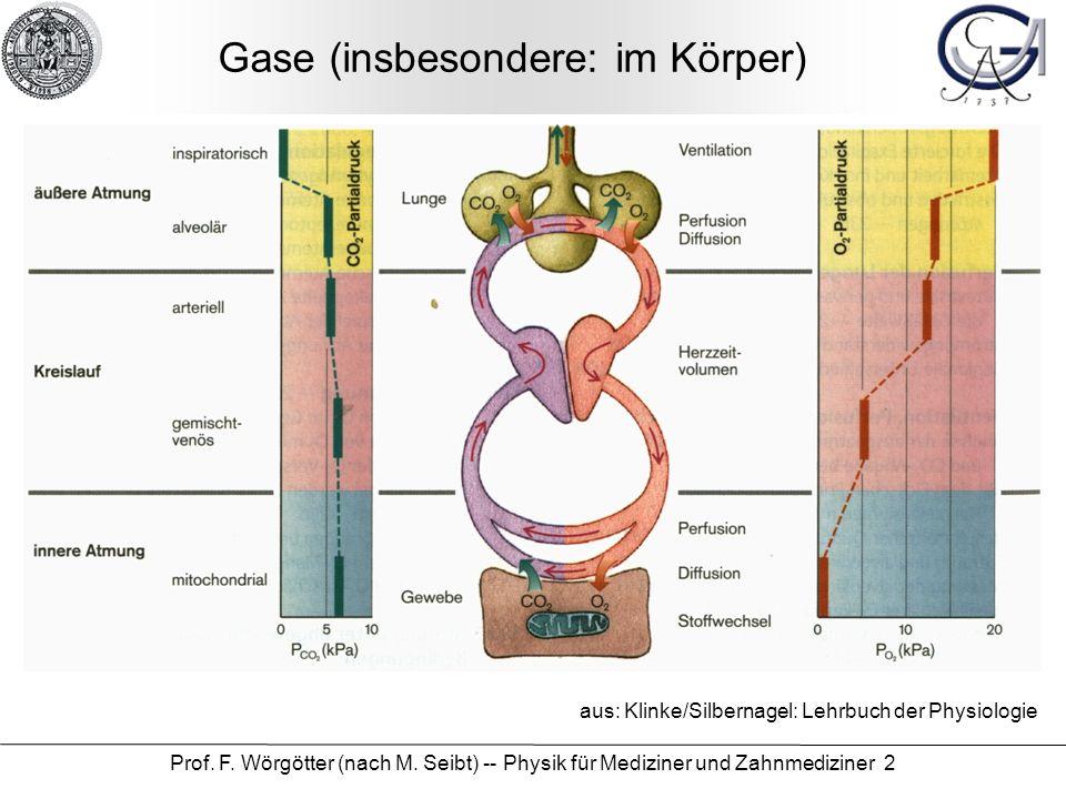 Gase (insbesondere: im Körper)
