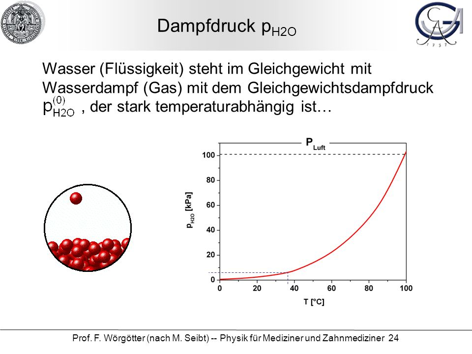 Dampfdruck pH2O