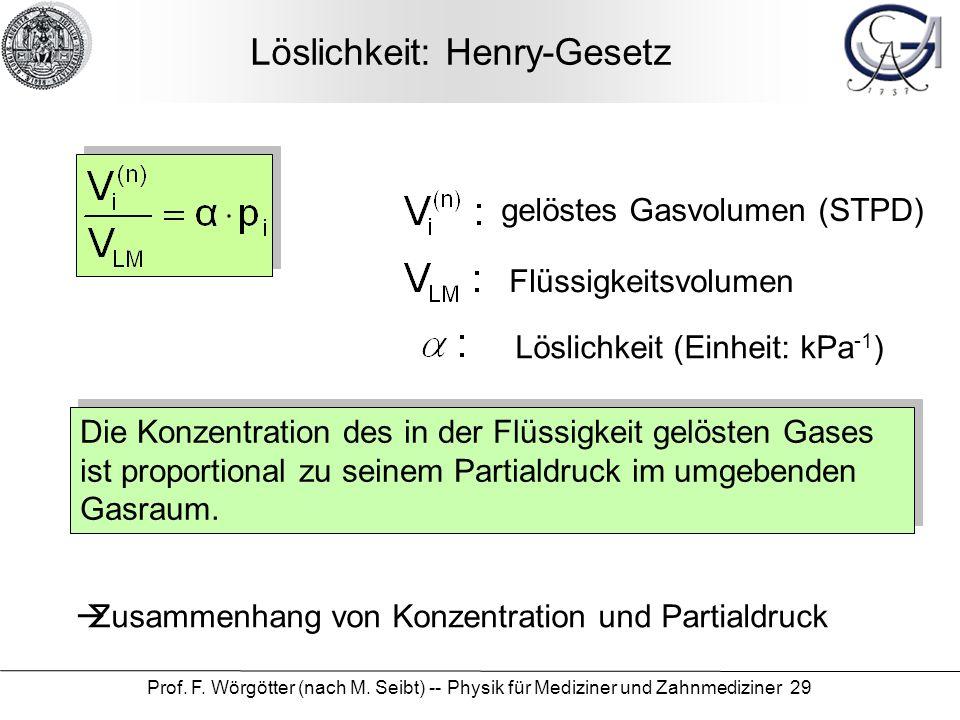 Löslichkeit: Henry-Gesetz