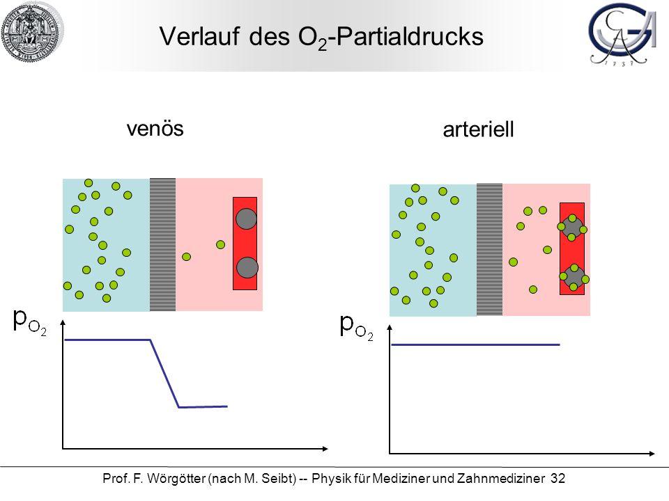 Verlauf des O2-Partialdrucks