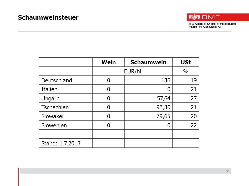 Schaumweinsteuer Wein Schaumwein USt EUR/hl % Deutschland 136 19